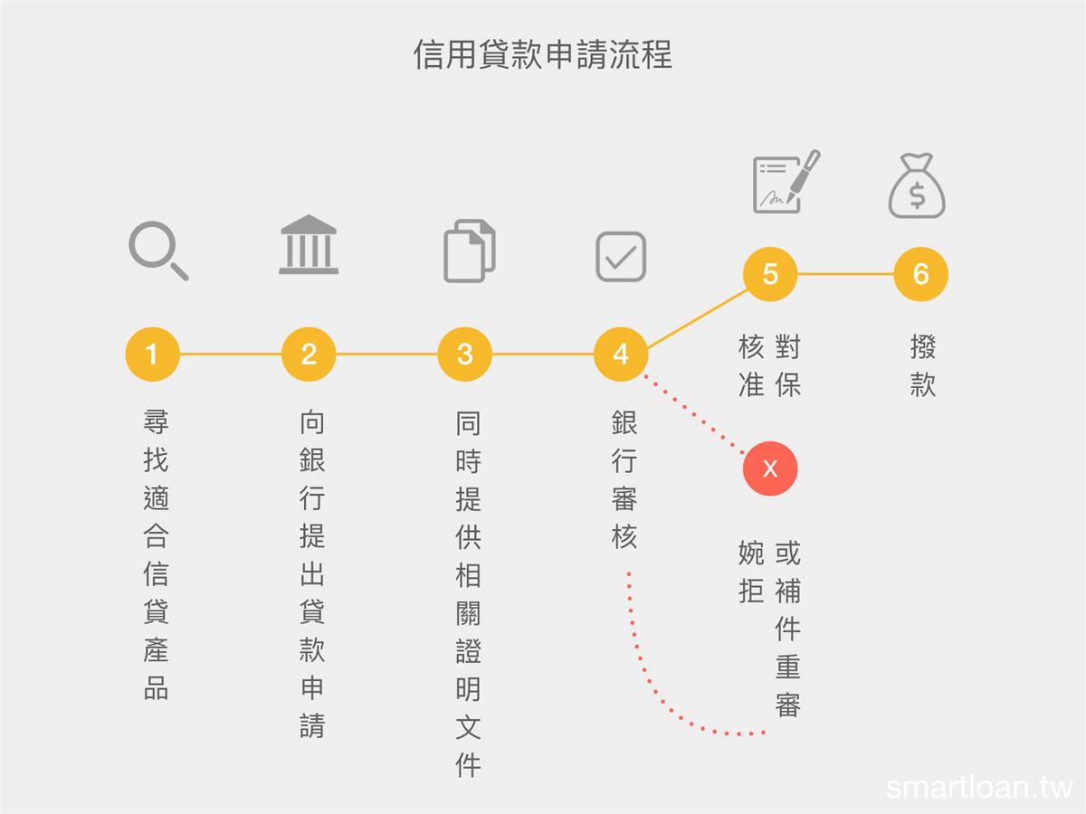 信用貸款流程